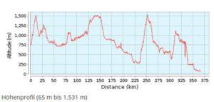 Radtreff - Transalp 2011-gesamtprofil