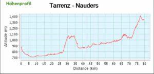 Radtreff - Transalp 2011-hp-tag-2